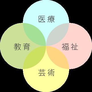 医療・福祉・芸術・教育