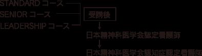 スキルアップ図